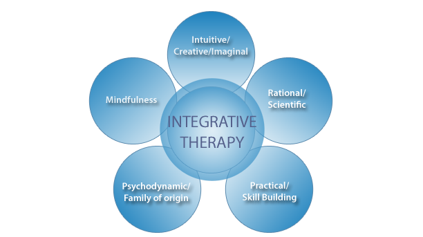 Integrative Meaning Therapy: From Logotherapy to Existential Positive Interventions